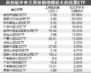 科创板开市三周 多只打新股票ETF规模猛增