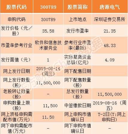 唐源电气等3只新股8月14日申购指南(附打新攻略)