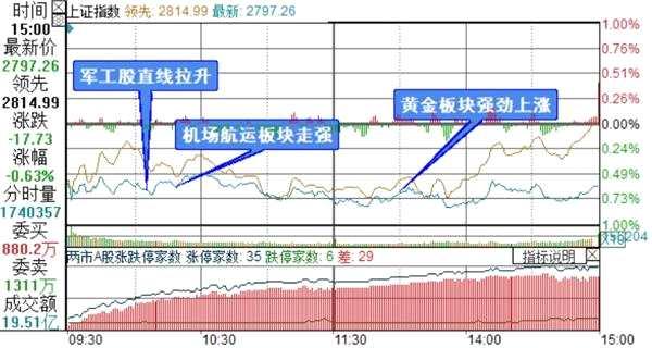 复盘10张图:创业板指跌幅1.01% 黄金股和科创板逆市大涨