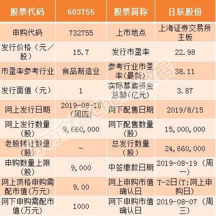 日辰股份8月15日申购指南 顶格申购需配市值9万