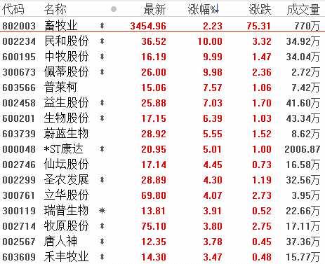8月16日板块复盘:养猪股投资进入下半场 啤酒板块有望迎来抄底机会(附图表)