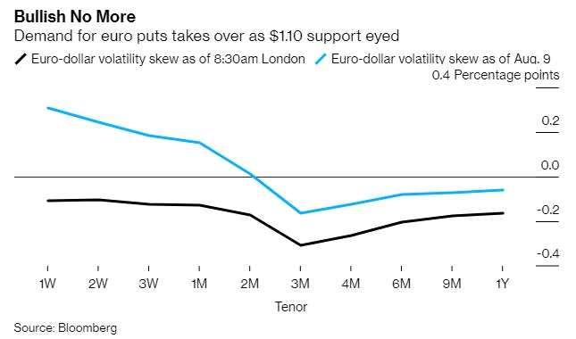 交易員已經開始押注歐元本月將跌破1.10美元的水平