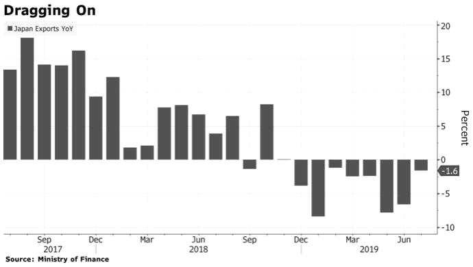 日本出口連降八個月!制造業者信心六年多來首次變為悲觀