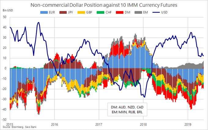 CFTC持倉:日元凈多倉繼續猛增英鎊苦日子終于熬到頭?