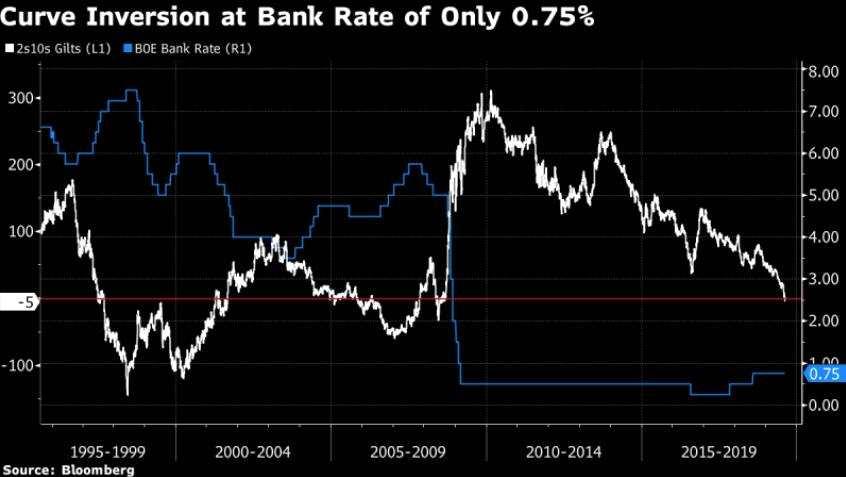 在當前市場眼中——英國央行可能永遠不會加息?