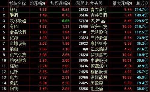滬指漲2.1%日線走出三連陽,兩市超百股漲停