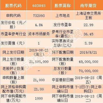 南華期貨8月21日申購指南 頂格申購需配市值21萬