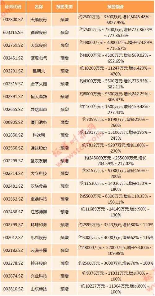 谁的半年报最亮眼?25股净利增超300%,18股二季度环比猛增10倍+,大市值公司在分化…中报五大看