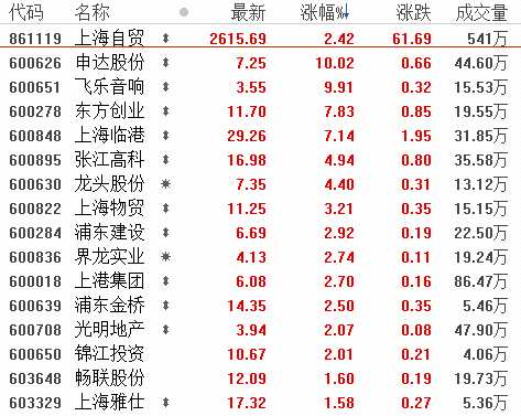 8月21日板塊復盤:上海本地股爆發強烈補漲意愿!后市如何布局?三大主線在這里!(附圖表)