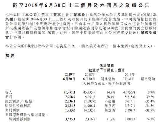 小米集团:第二季度调整后净利润增71.7%至36.4亿元