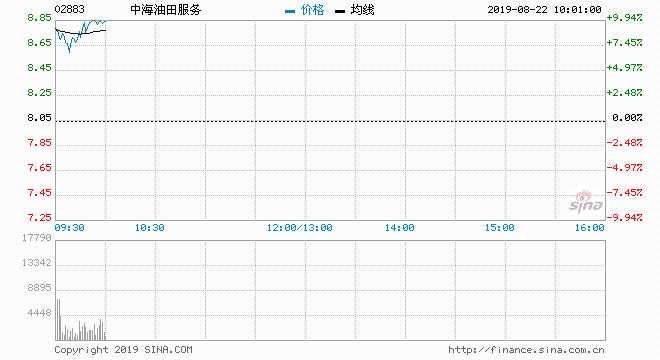 中海油服急升近8% 中期亏转盈赚近10亿元