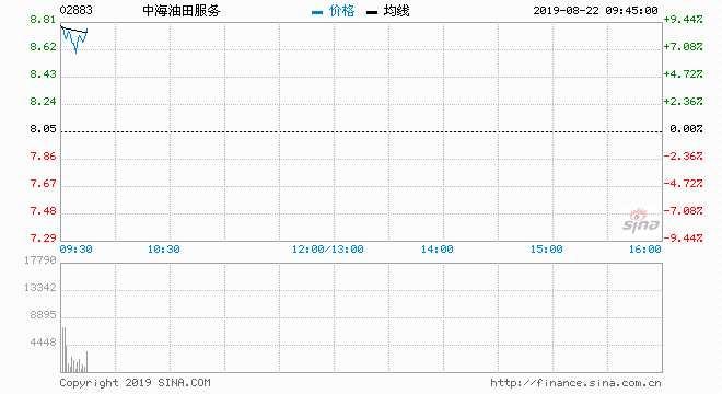 快讯:中海油服中期扭亏为盈至9.73亿元 股价涨近9%
