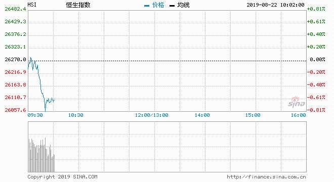 快讯:港股恒指跳水跌0.81% 蓝筹地产股集体下跌