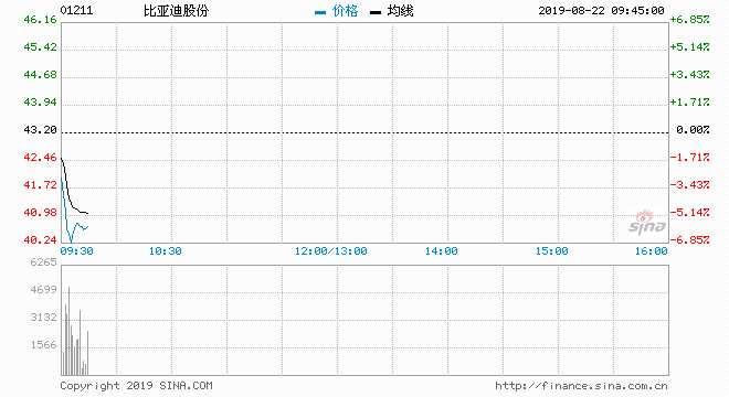 快讯:比亚迪预计3季度盈利或大降 股价下跌近6%