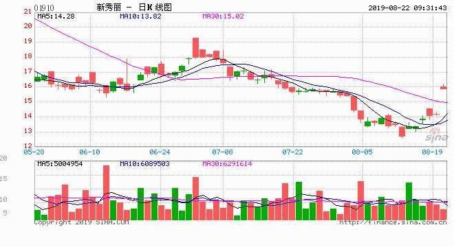 快讯:新秀丽二季度业绩有明?#38498;?#36716; 股价大涨11.27%