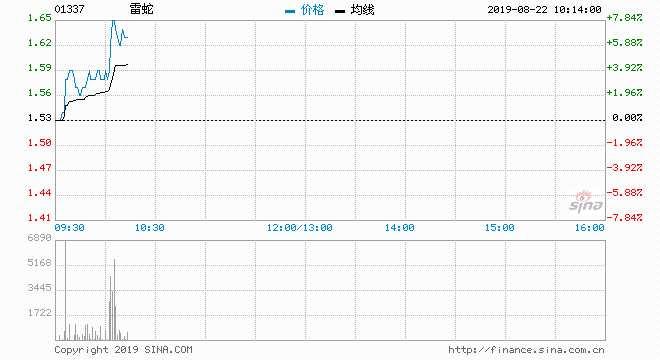 快讯:雷军将于今日公布财报 股价大涨逾7%