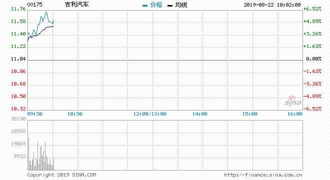 快讯:吉利汽车涨近6%领涨蓝筹 中金?#31995;?#30446;标价逾20%