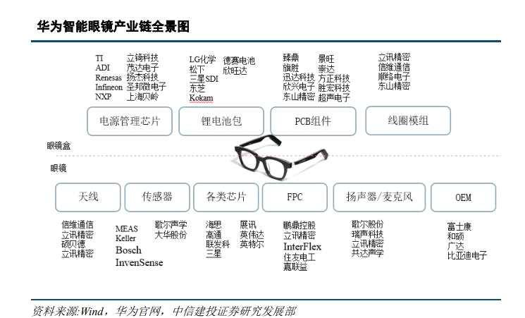 华为智能眼镜即将发售 可穿戴设备产业链有望爆发(附股)