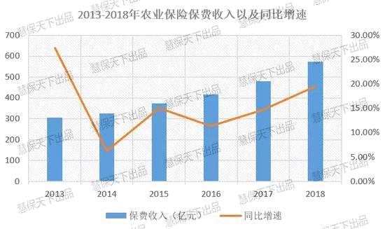 農險11年:各級財政累計補貼2475.59億 賠付率漸走高