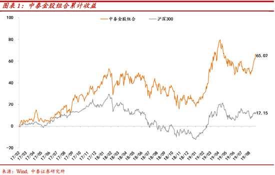 中泰证券:预计9月行情以稳为主 国庆窗口稳中求进