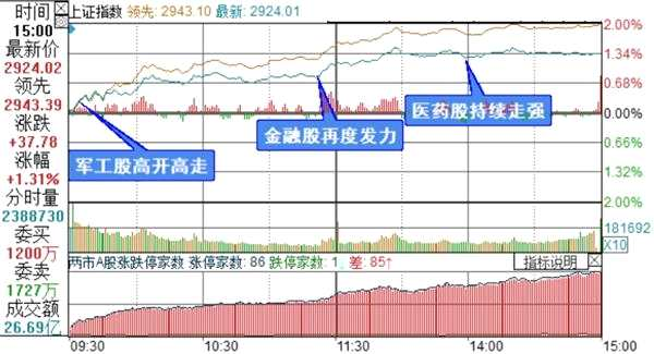 复盘8张图:创业板指涨幅2.57% 投资_短期出借理财、军工股上演涨停潮