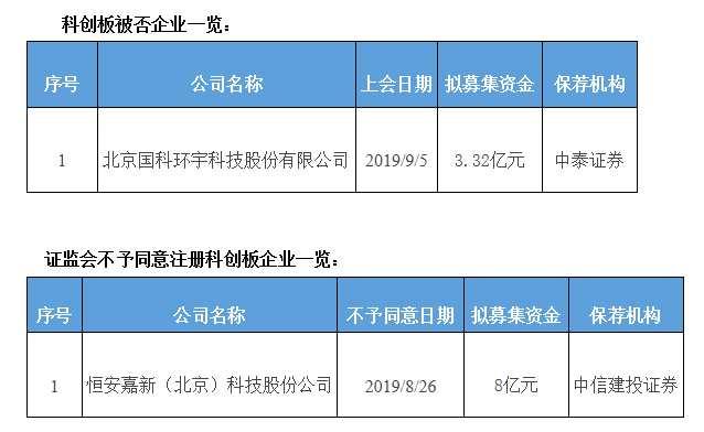 国科环宇被否:科创板遭否第1家 中泰证券被否第1单