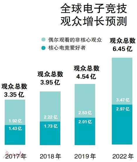 """""""华南虎""""战队明年将守望先锋联赛带到广州 电子竞技产业或迎来爆发式增长"""