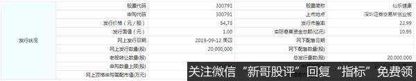 9月12日新股提示:仙乐健康申购 宇瞳光学中签号出炉