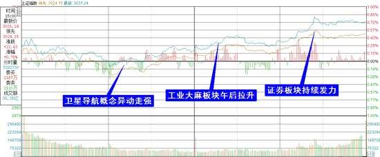 复盘8张图:机构称3500指日可待 建议关注外资重仓股