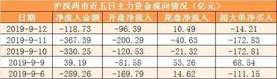 主力资金净流出119亿元 龙虎榜机构抢筹3股