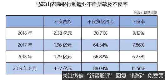 马鞍山农商行冲IPO:制造业贷款不良15% 经营现金流降