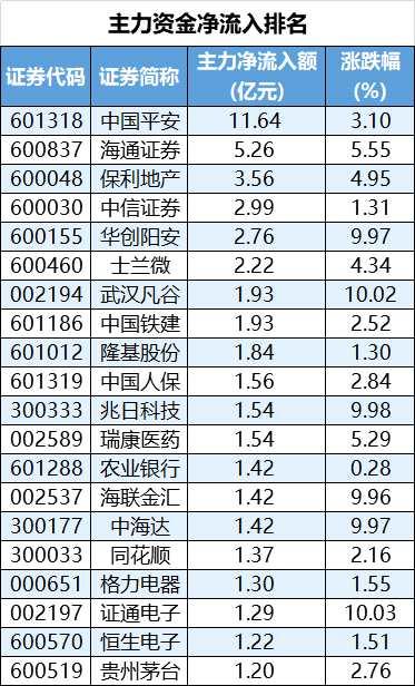 25股主力资金净流入超亿元 逾11亿资金加仓中国平安