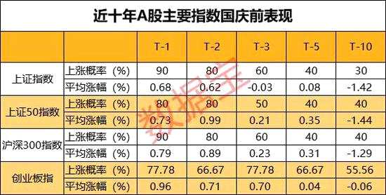 國慶A股攻略來了 歷史數據顯示這樣買股票勝率超80%