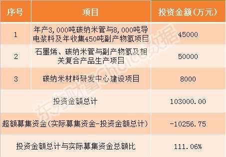 科創板天奈科技9月16日申購指南 頂格申購需配市值16.5萬元