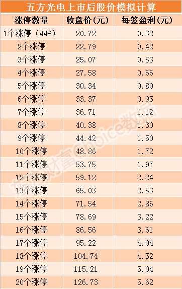 五方光電9月17日上市 發行價格14.39元