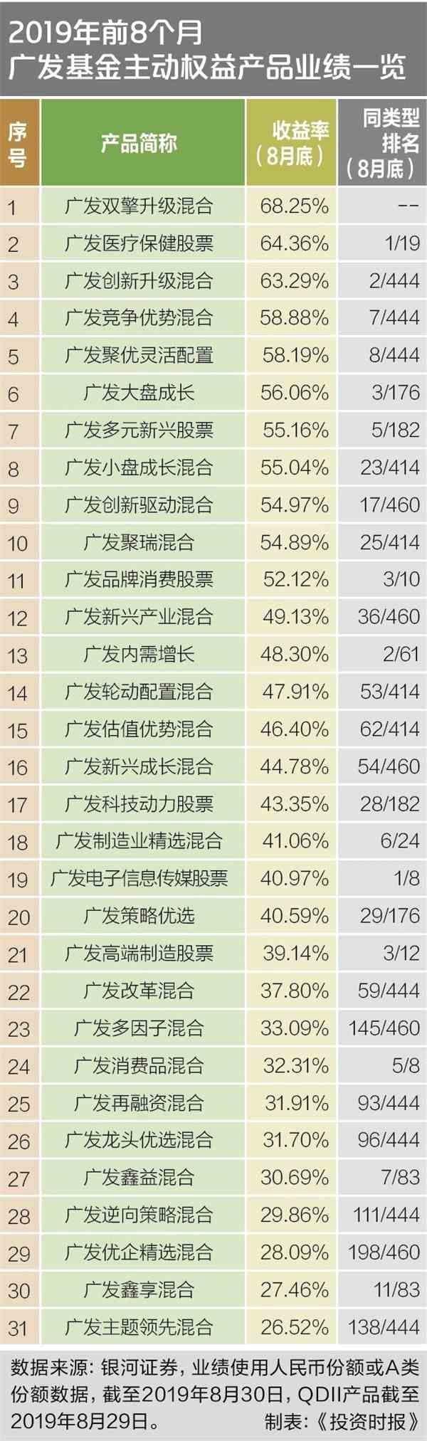 广发基金33只产品跻身同类前10 冠军基金经理选股思路揭秘