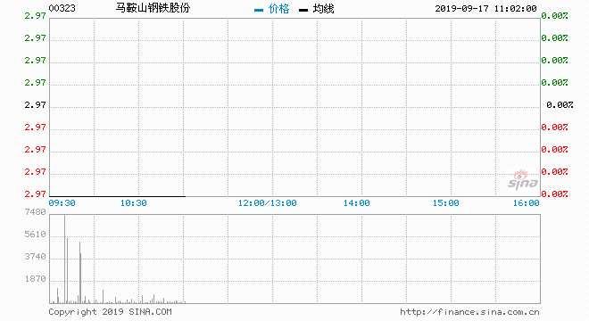 马钢微跌0.34% 大摩大手净买入逾687万元