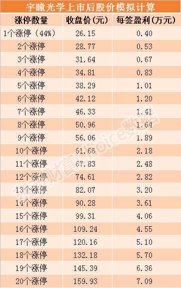 宇瞳光学9月20日上市 发行价格18.16元