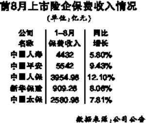 五大險企前8月保費平均增長8.75%                                                 其中人保增速最快增速達12.10%