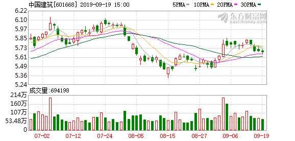 大家保险借道ETF减持中国建筑10.38亿股 开启资本市场瘦身计划?(附重仓股)