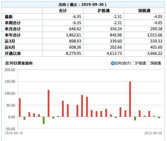 北向资金9月净流入A股650亿元 创下单月净流入额新高