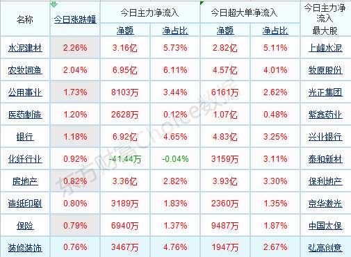 每日八張圖縱覽A股:當下市場風格轉向主板?明確的驗證信號或出現在10月中下旬!