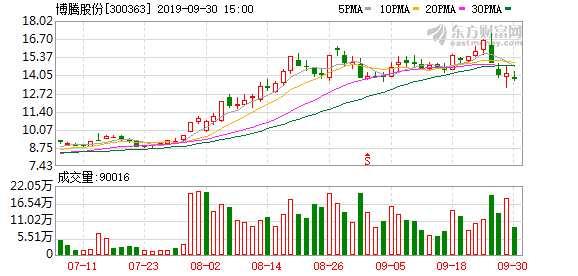 博騰股份今年前三季度凈利潤預增25%-30%