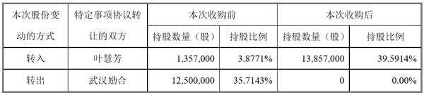 轉讓35.71%股份 鼎泰藥研控股股東變更