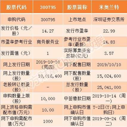 米奧蘭特10月10日申購指南 頂格申購需配市值10萬