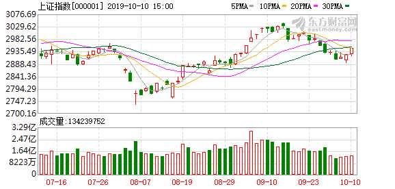 A股三大股指集体收涨:创业板指涨近3% 题材股走强