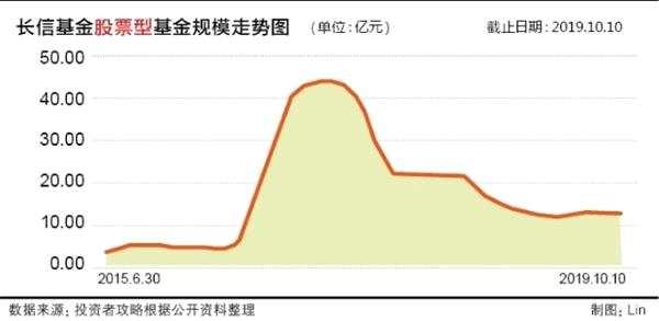 """長信基金遭基民頻頻""""吐槽"""" 股票類產品近3年縮水72%"""