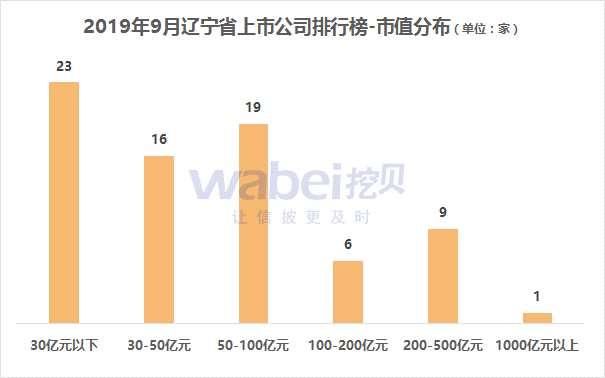 報告   2019年9月遼寧省A股上市公司市值排行榜 僅恒力石化市值超千億