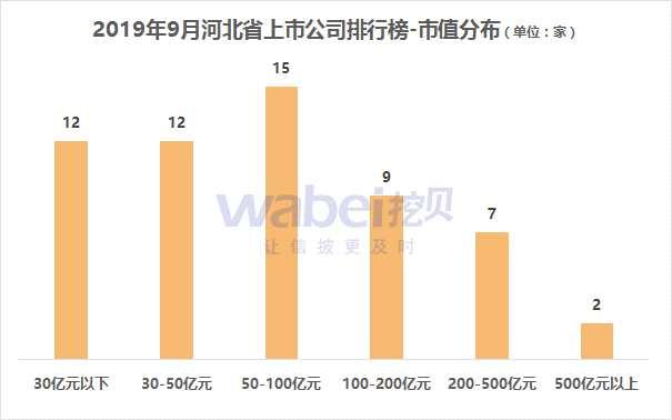 報告   2019年9月河北省A股上市公司市值排行榜 化工業公司較多