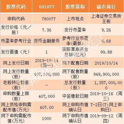 渝農商行10月14日申購指南 頂格申購需配市值407萬
